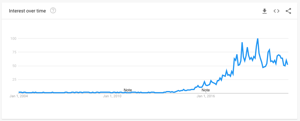 Data from Google Trends showing the popularity of searches for BTS.