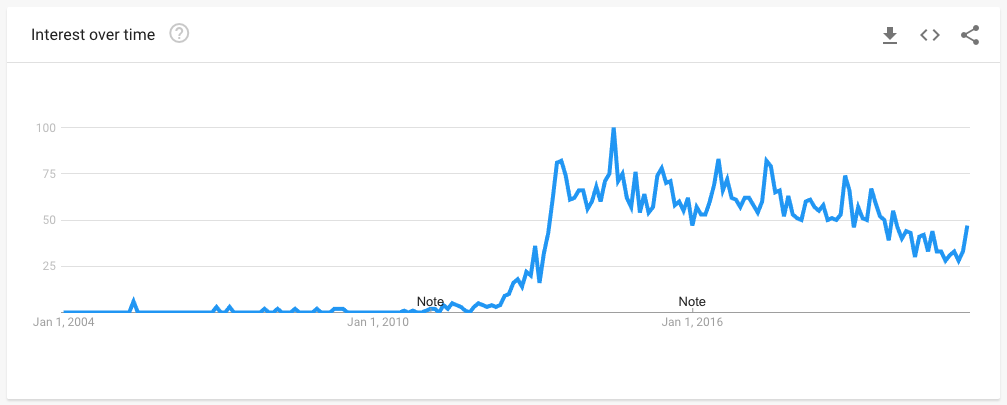 Data from Google Trends showing the popularity of searches for TFTI.