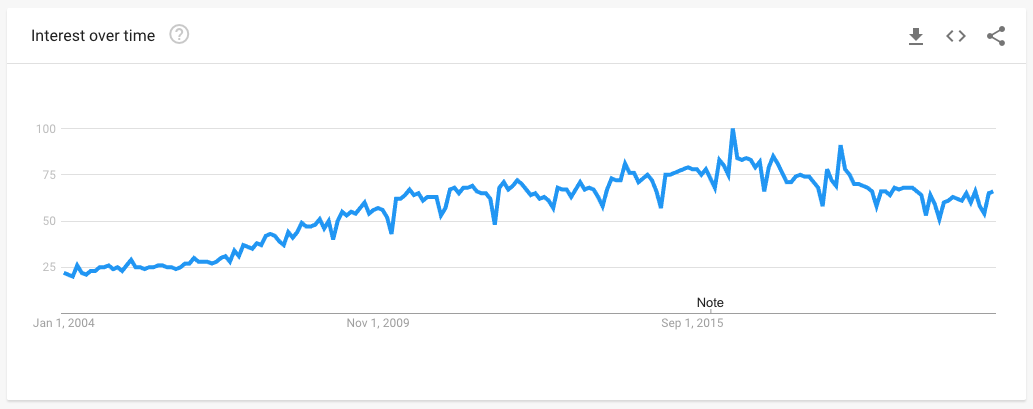 Data from Google Trends showing the popularity of searches for TY.