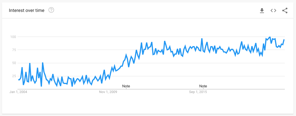 Data from Google Trends showing the popularity of searches for Yh.